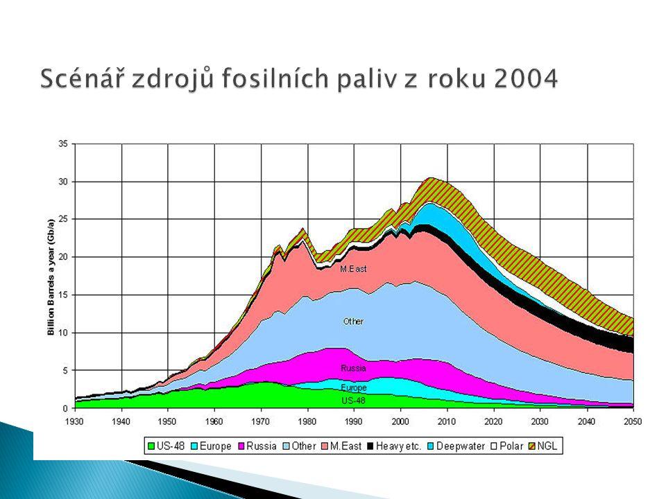 Scénář zdrojů fosilních paliv z roku 2004