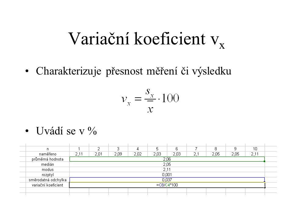 Variační koeficient vx
