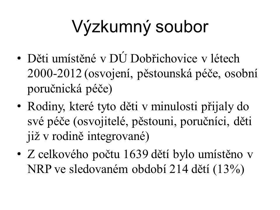 Výzkumný soubor Děti umístěné v DÚ Dobřichovice v létech 2000-2012 (osvojení, pěstounská péče, osobní poručnická péče)