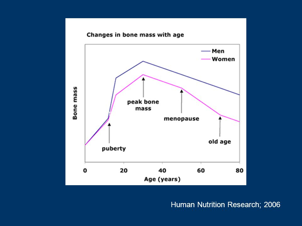 Human Human Nutrition Research; 2006