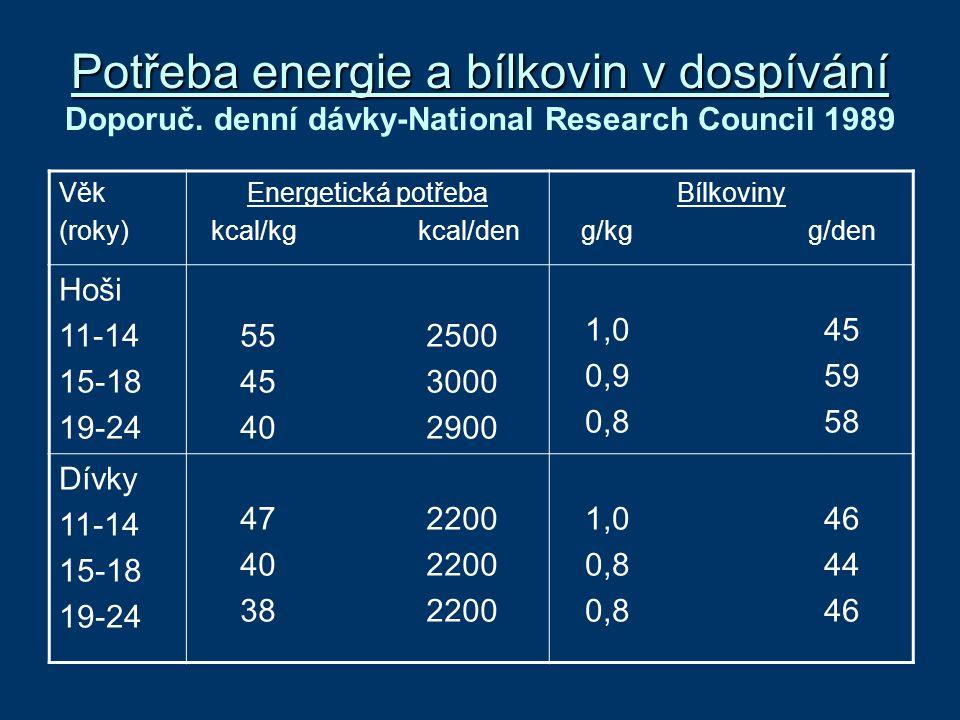 Potřeba energie a bílkovin v dospívání Doporuč
