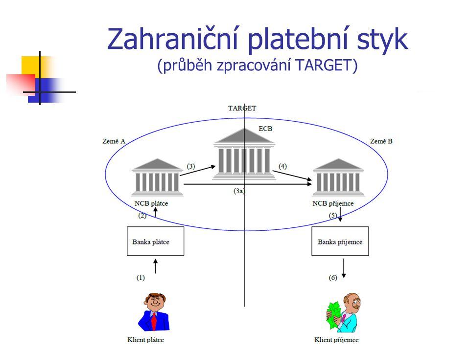 Zahraniční platební styk (průběh zpracování TARGET)