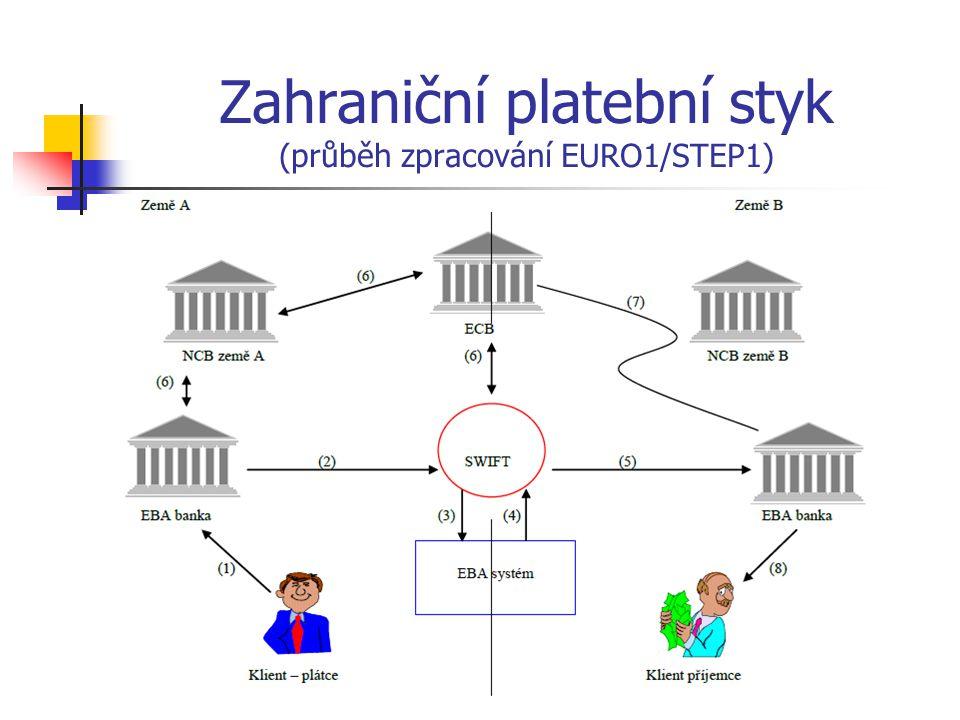 Zahraniční platební styk (průběh zpracování EURO1/STEP1)