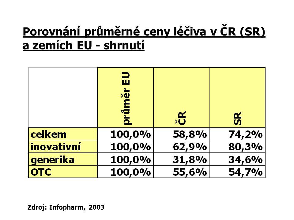 Porovnání průměrné ceny léčiva v ČR (SR) a zemích EU - shrnutí