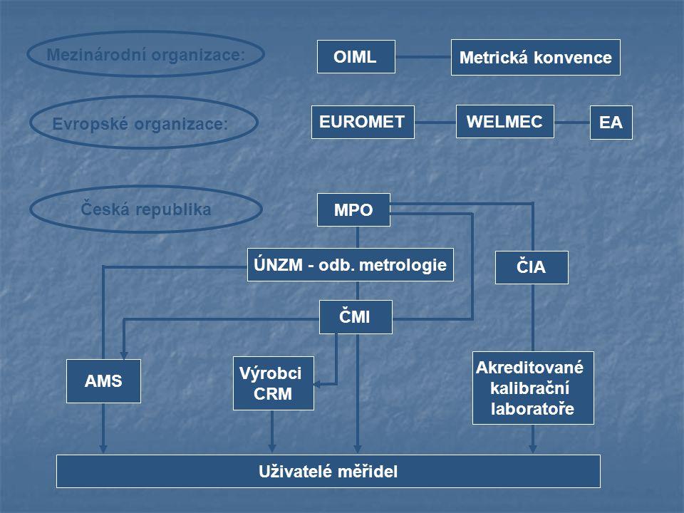 OIML Metrická konvence. Mezinárodní organizace: EUROMET. WELMEC. EA. Evropské organizace: Česká republika.