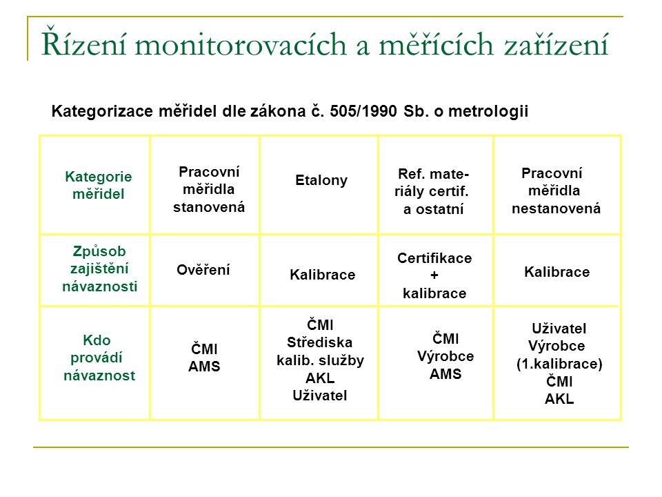 Kategorizace měřidel dle zákona č. 505/1990 Sb. o metrologii