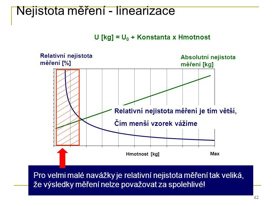 Nejistota měření - linearizace
