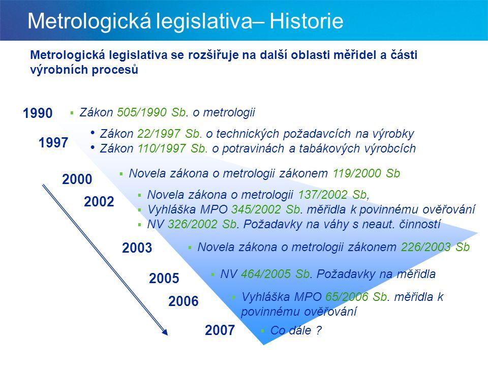 Metrologická legislativa– Historie