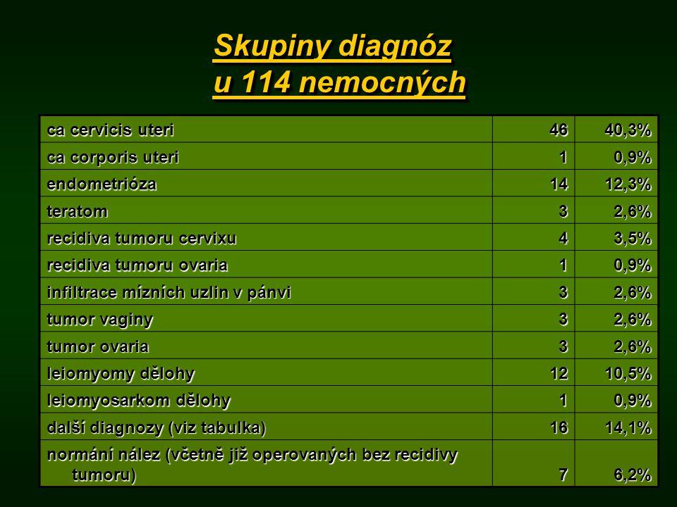 Skupiny diagnóz u 114 nemocných