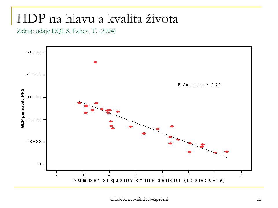 HDP na hlavu a kvalita života Zdroj: údaje EQLS, Fahey, T. (2004)