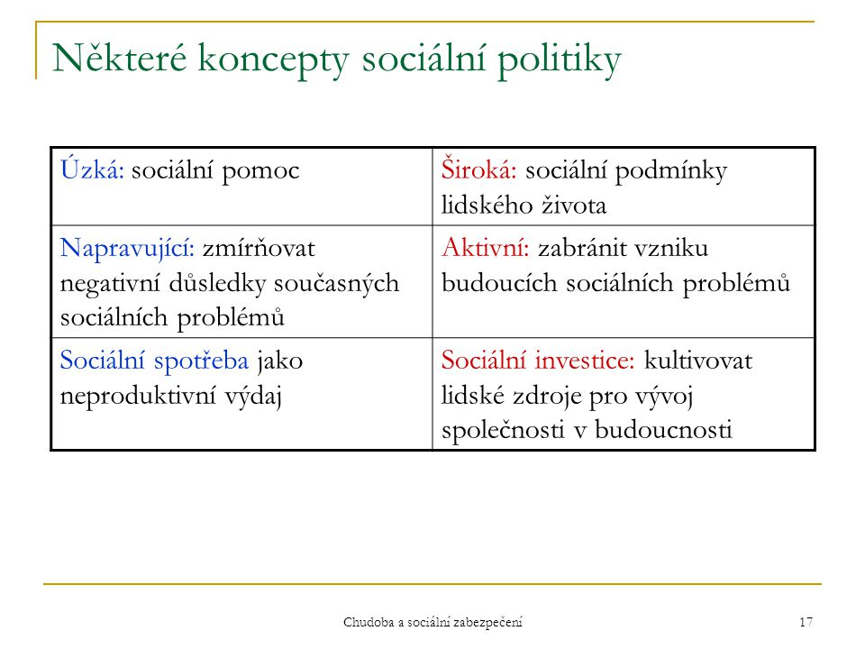 Některé koncepty sociální politiky