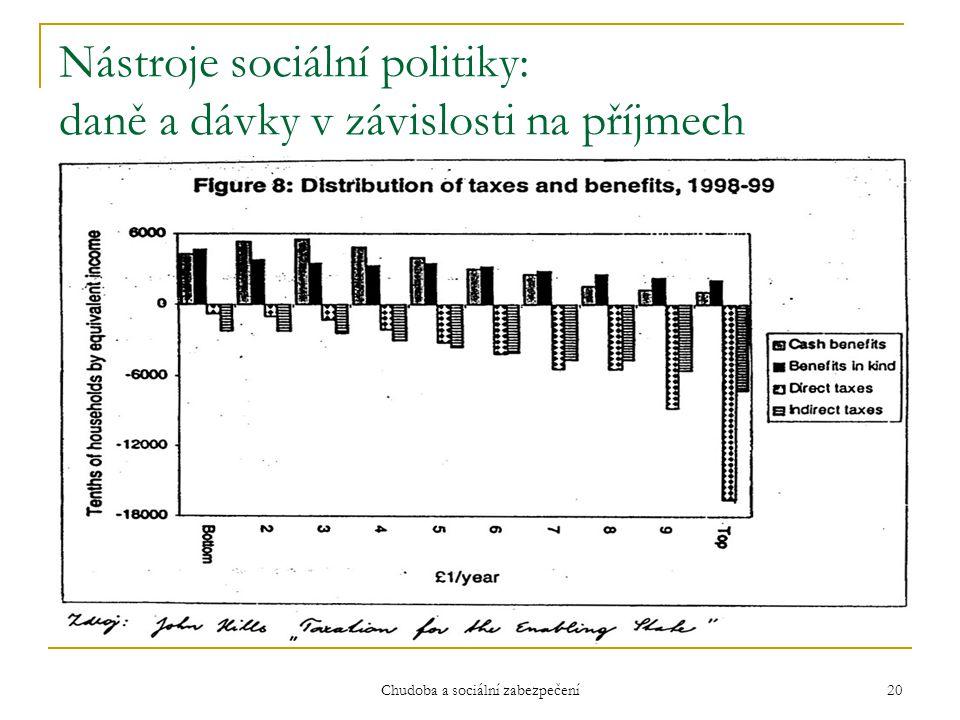 Nástroje sociální politiky: daně a dávky v závislosti na příjmech