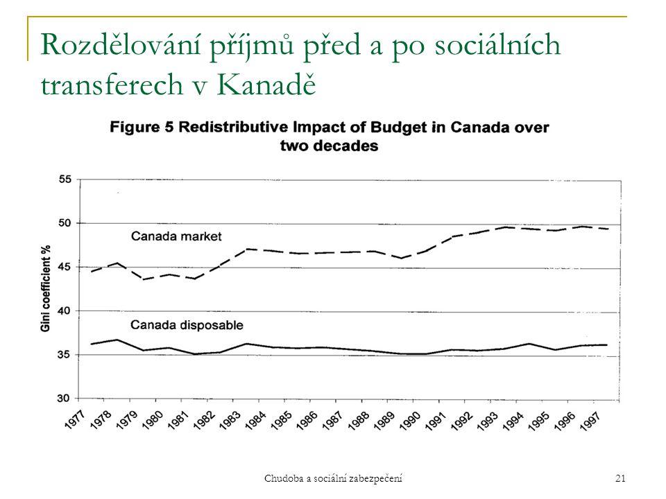 Rozdělování příjmů před a po sociálních transferech v Kanadě