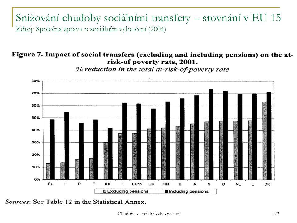 Kurz Evropská sociální politika