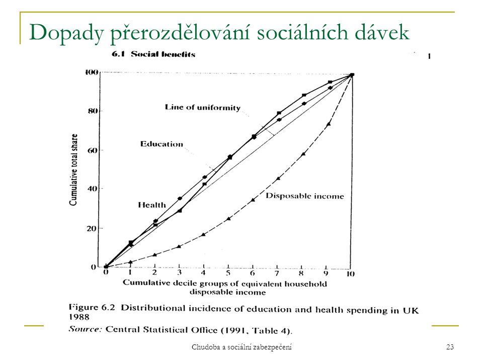 Dopady přerozdělování sociálních dávek