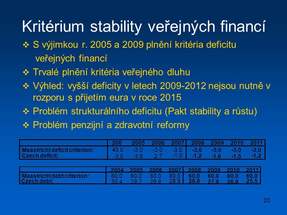Kritérium stability veřejných financí