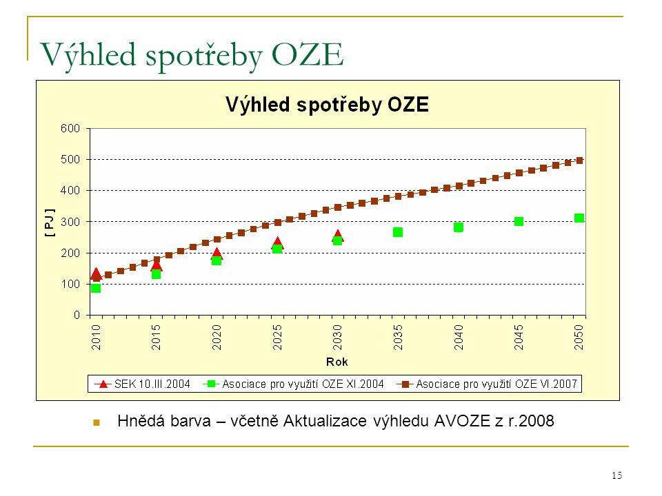 Výhled spotřeby OZE Hnědá barva – včetně Aktualizace výhledu AVOZE z r.2008