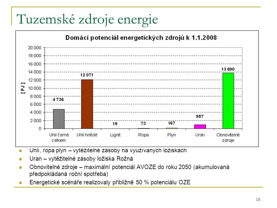Tuzemské zdroje energie