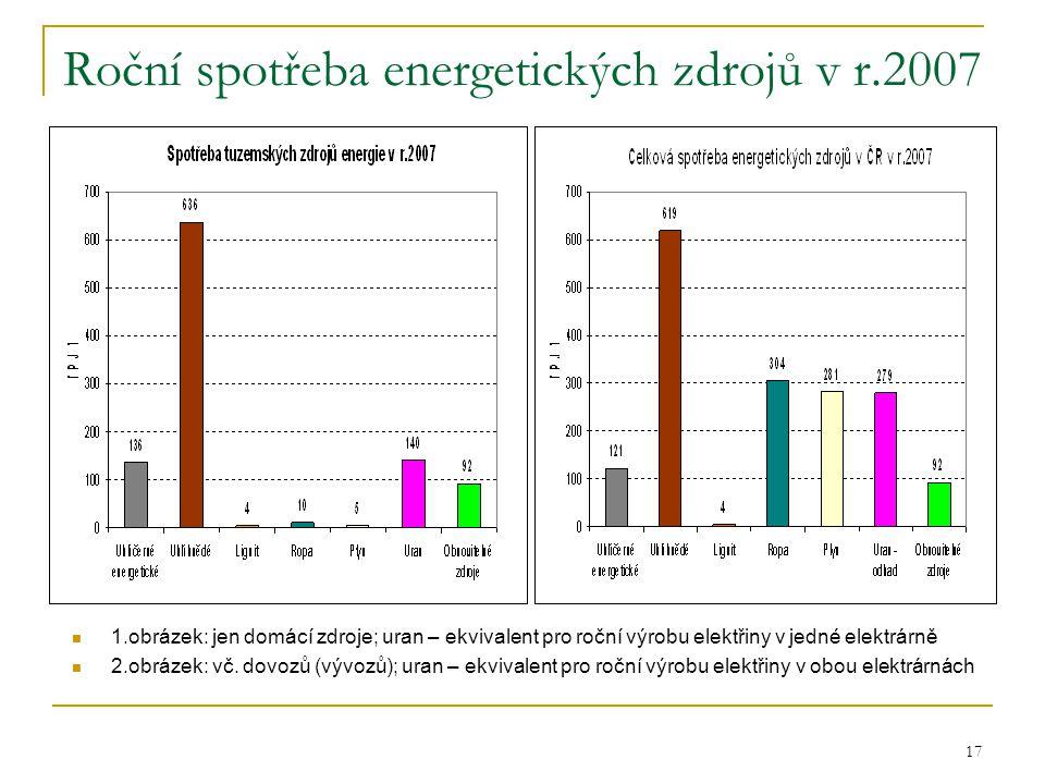 Roční spotřeba energetických zdrojů v r.2007