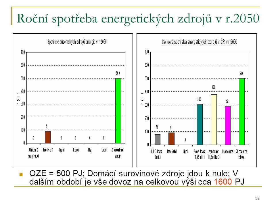 Roční spotřeba energetických zdrojů v r.2050