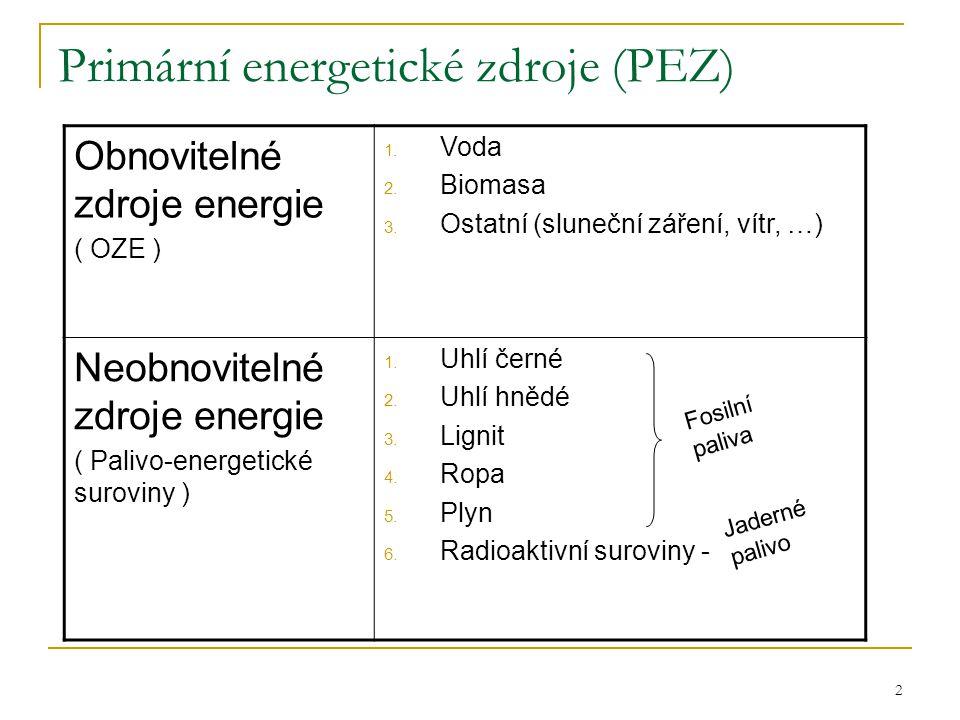 Primární energetické zdroje (PEZ)