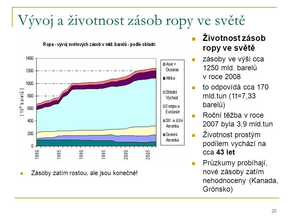 Vývoj a životnost zásob ropy ve světě