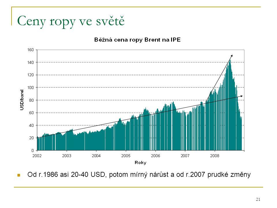 Ceny ropy ve světě Od r.1986 asi 20-40 USD, potom mírný nárůst a od r.2007 prudké změny