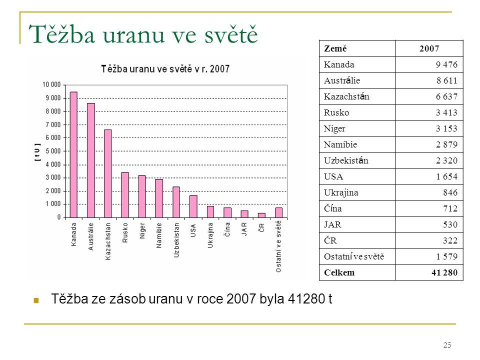 Těžba uranu ve světě Těžba ze zásob uranu v roce 2007 byla 41280 t