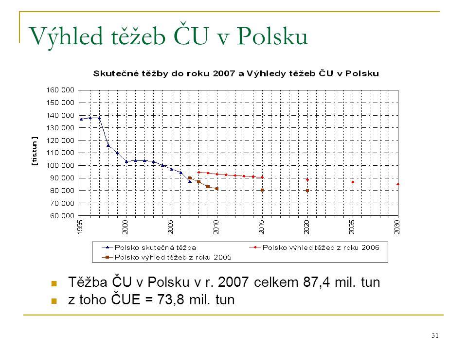 Výhled těžeb ČU v Polsku