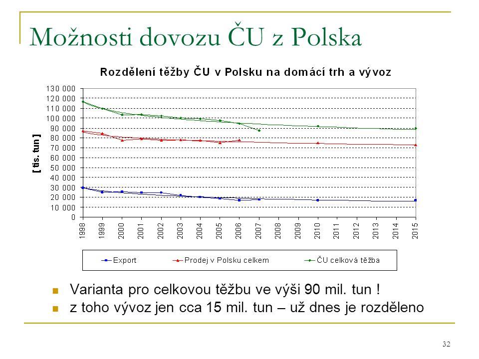 Možnosti dovozu ČU z Polska
