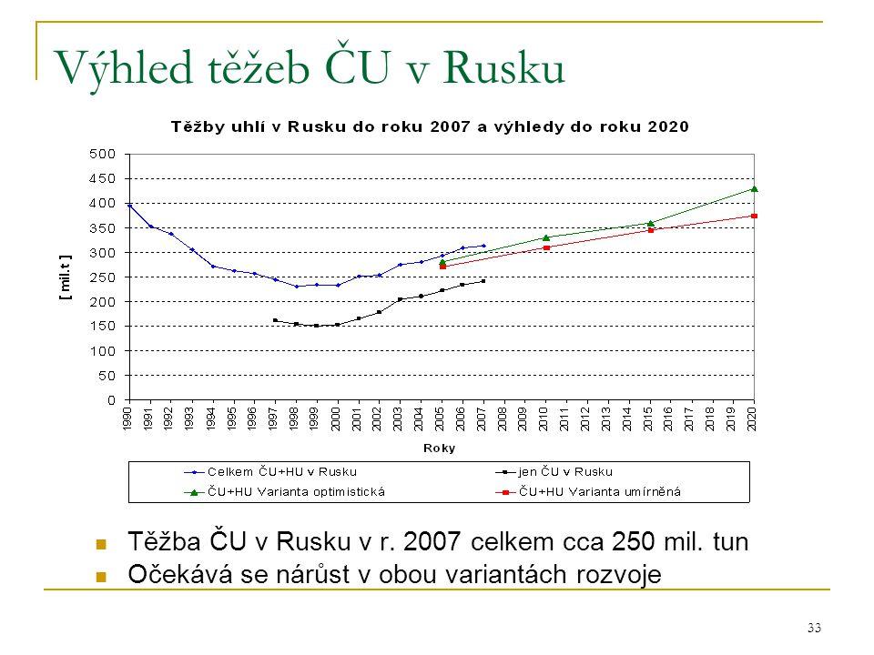 Výhled těžeb ČU v Rusku Těžba ČU v Rusku v r. 2007 celkem cca 250 mil.