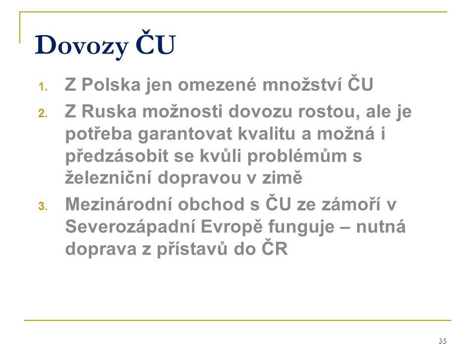 Dovozy ČU Z Polska jen omezené množství ČU