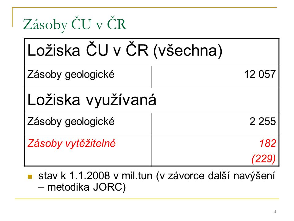 Ložiska ČU v ČR (všechna)