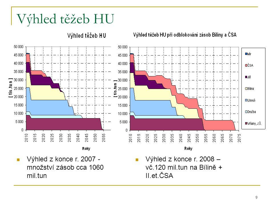 Výhled těžeb HU Výhled z konce r. 2007 - množství zásob cca 1060 mil.tun.