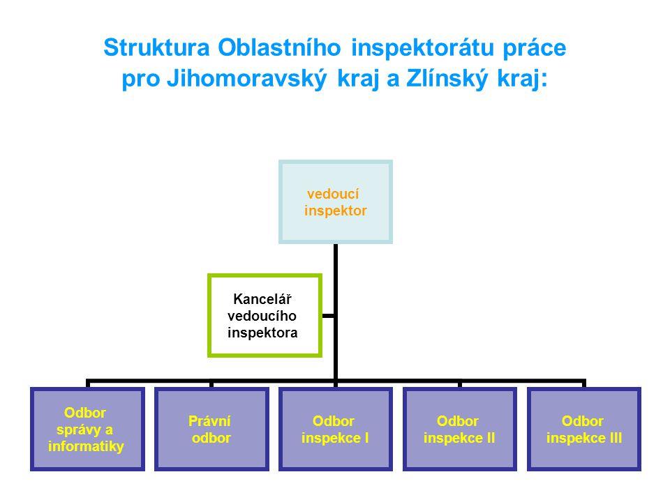Struktura Oblastního inspektorátu práce pro Jihomoravský kraj a Zlínský kraj: