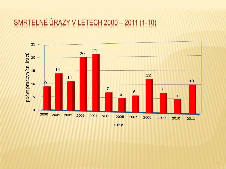 Smrtelné úrazy v letech 2000 – 2011 (1-10)