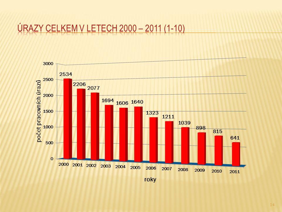 úrazy celkem v letech 2000 – 2011 (1-10)