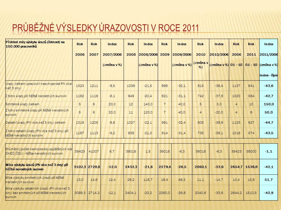 Průběžné výsledky úrazovosti v roce 2011