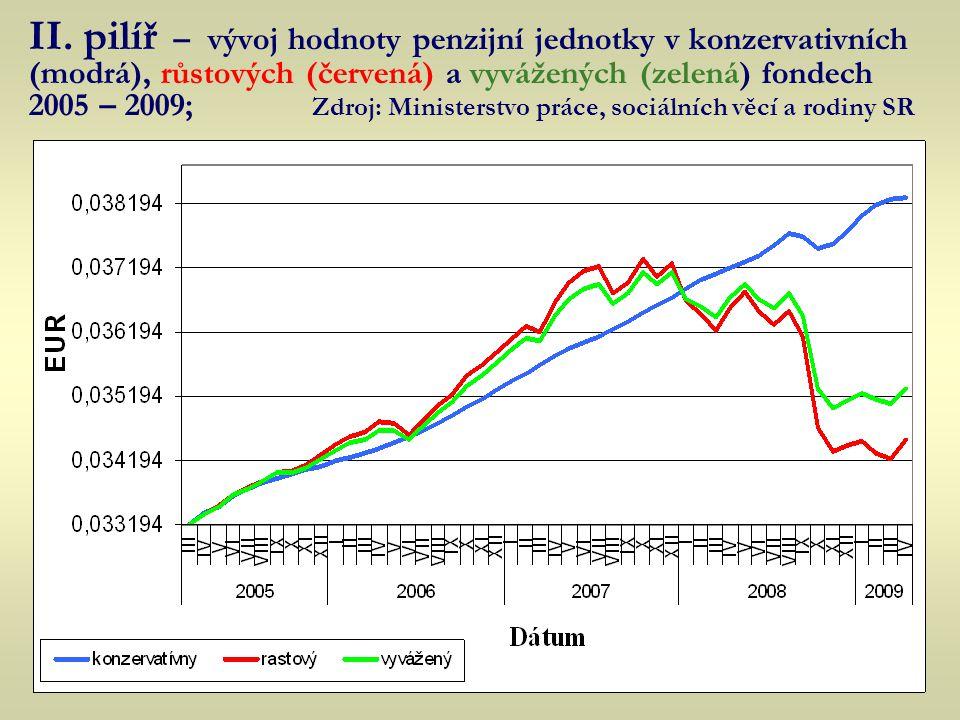 II. pilíř – vývoj hodnoty penzijní jednotky v konzervativních (modrá), růstových (červená) a vyvážených (zelená) fondech 2005 – 2009; Zdroj: Ministerstvo práce, sociálních věcí a rodiny SR