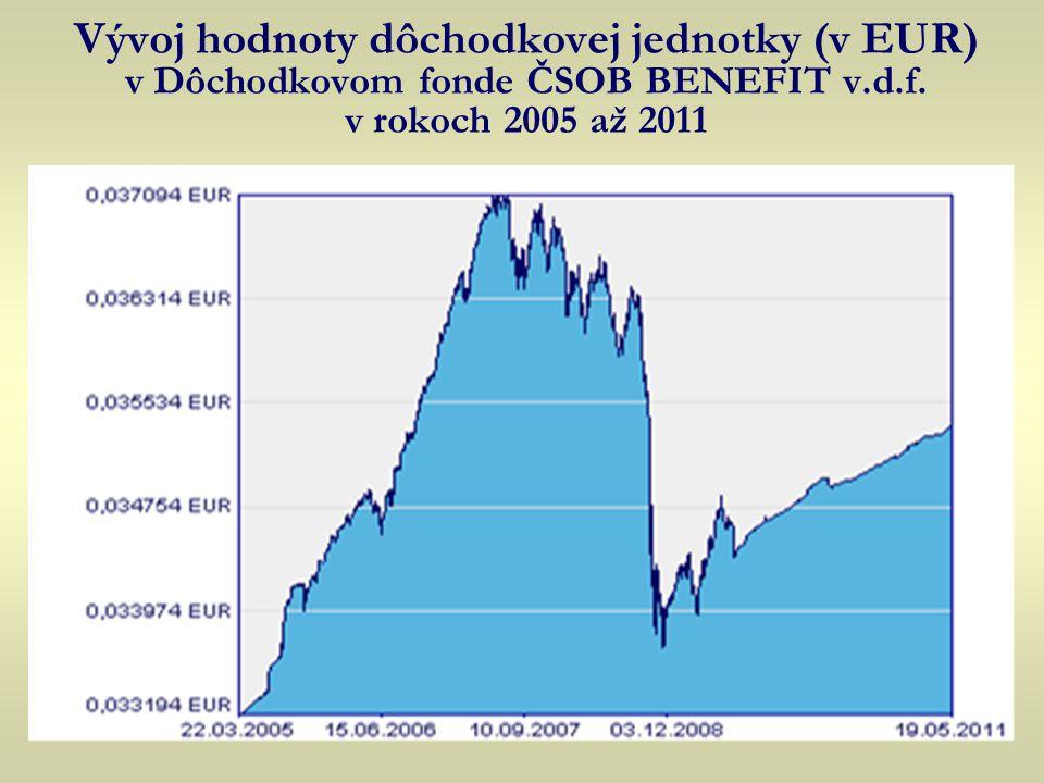 Vývoj hodnoty dôchodkovej jednotky (v EUR) v Dôchodkovom fonde ČSOB BENEFIT v.d.f.