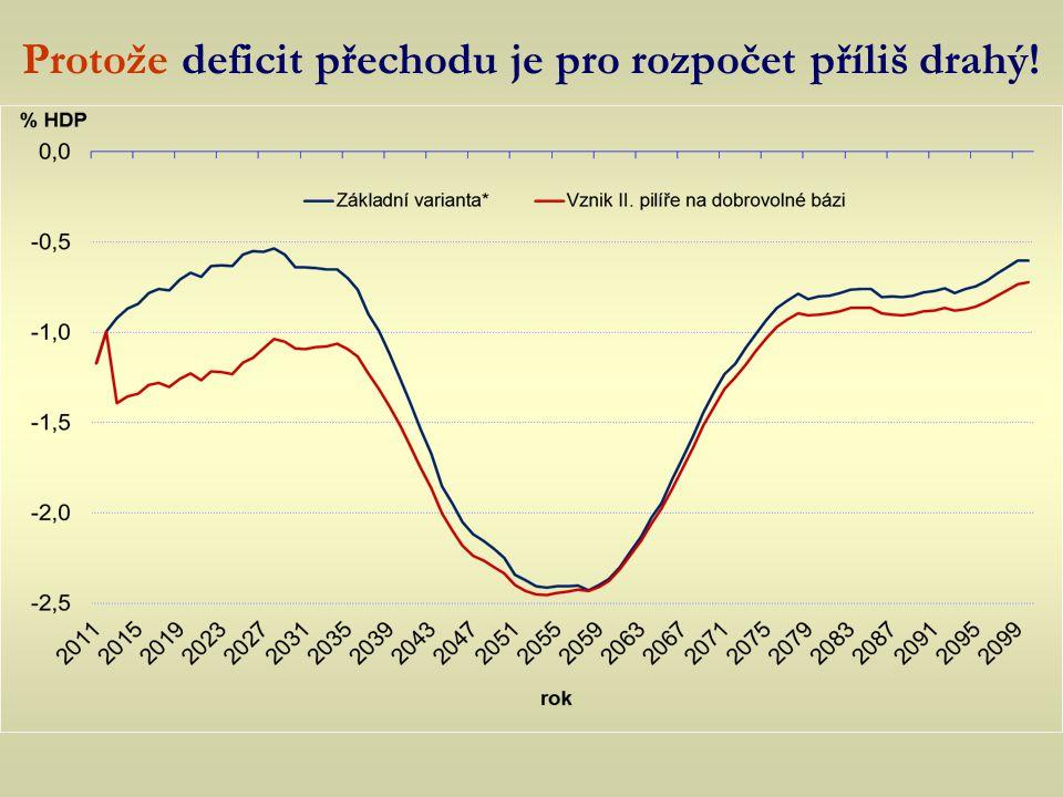 Protože deficit přechodu je pro rozpočet příliš drahý!