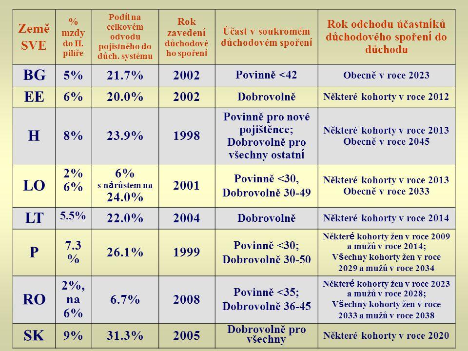 BG EE H LO LT P RO SK Země SVE 5% 21.7% 2002 6% 20.0% 8% 23.9% 1998