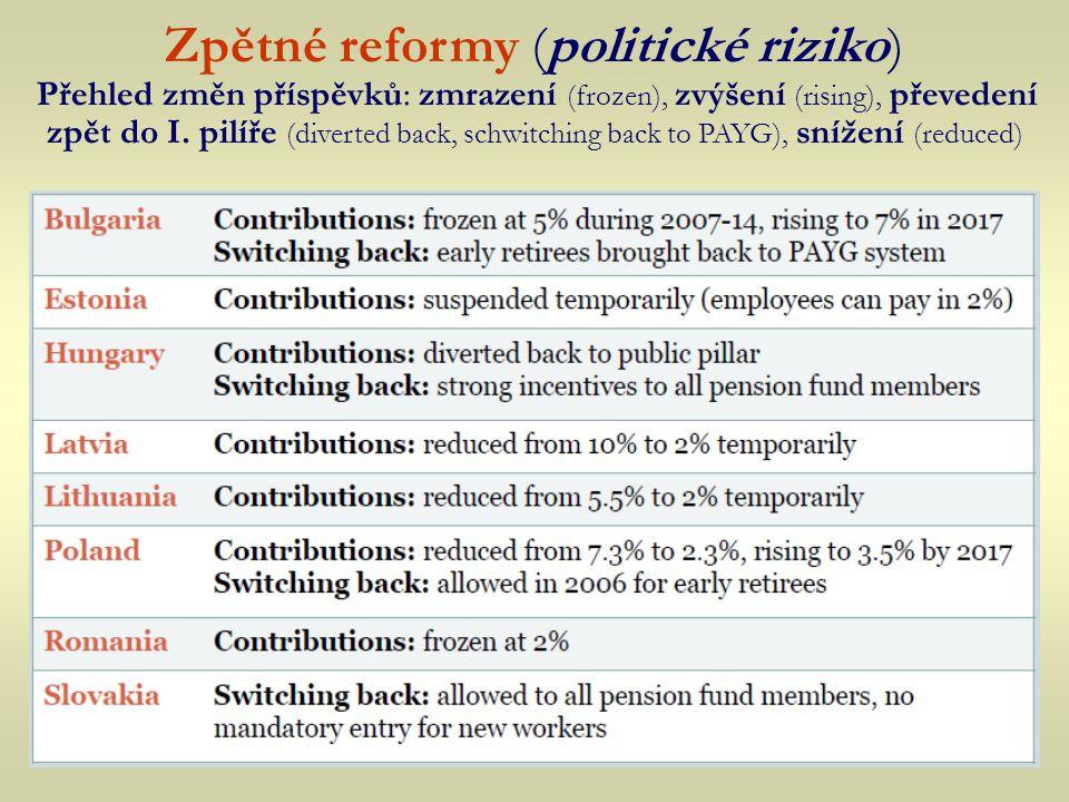 Zpětné reformy (politické riziko) Přehled změn příspěvků: zmrazení (frozen), zvýšení (rising), převedení zpět do I.