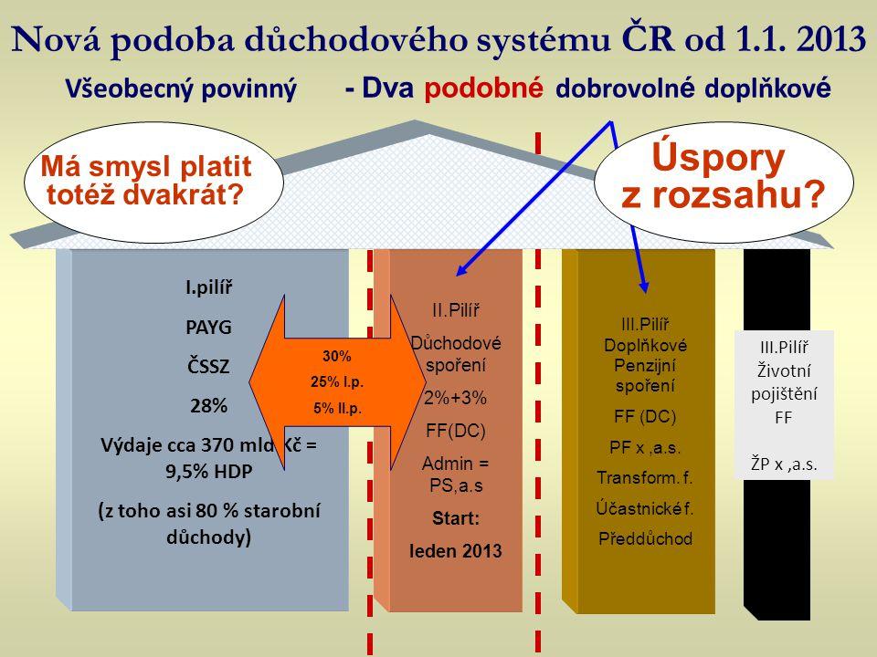 Nová podoba důchodového systému ČR od 1.1. 2013
