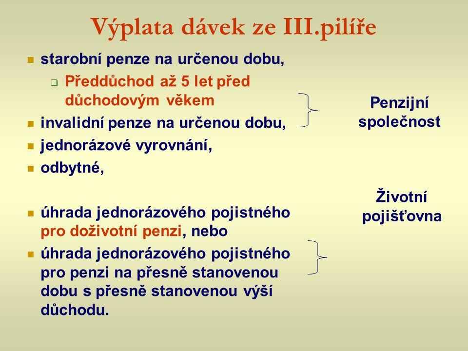 Výplata dávek ze III.pilíře