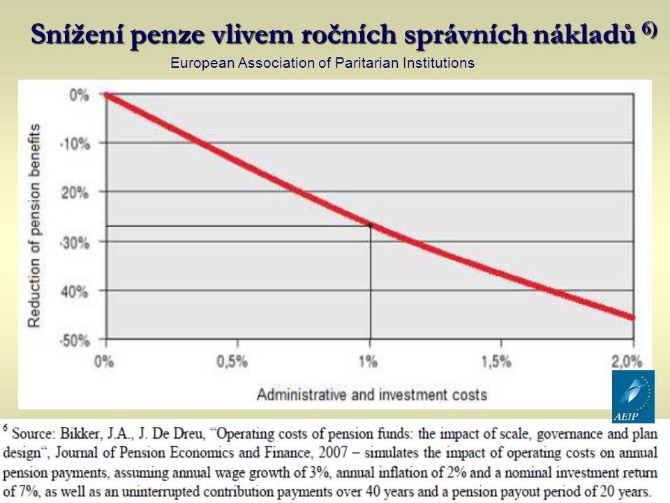Snížení penze vlivem ročních správních nákladů 6)
