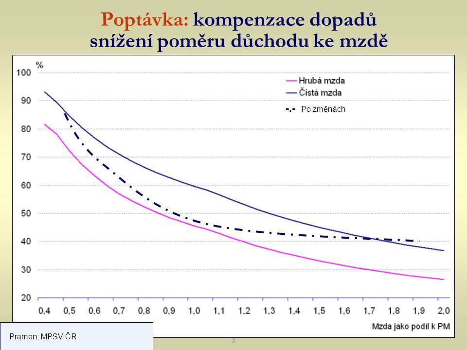 Poptávka: kompenzace dopadů snížení poměru důchodu ke mzdě