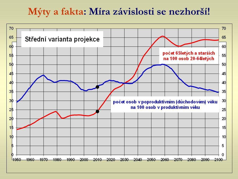 Vývoj počtu seniorů v ČR