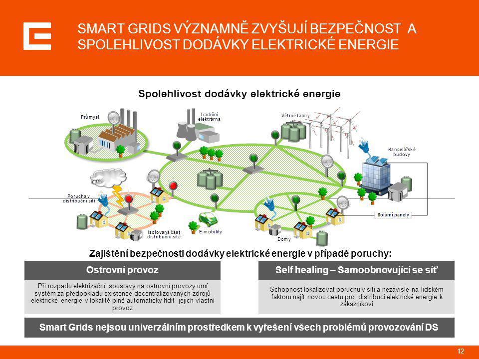 SMART GRIDS VÝZNAMNĚ ZVYŠUJÍ BEZPEČNOST A SPOLEHLIVOST DODÁVKY ELEKTRICKÉ ENERGIE