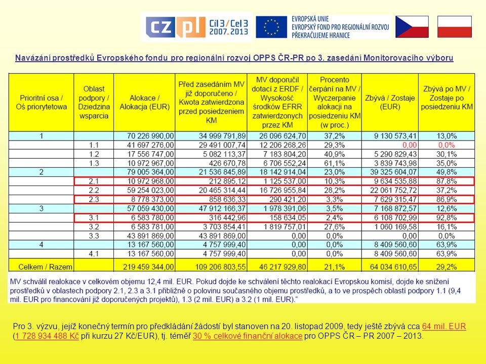 Navázání prostředků Evropského fondu pro regionální rozvoj OPPS ČR-PR po 3. zasedání Monitorovacího výboru